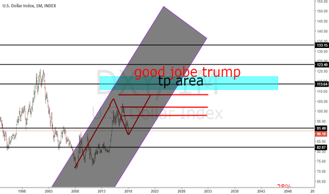 DXY: when others see , its to late