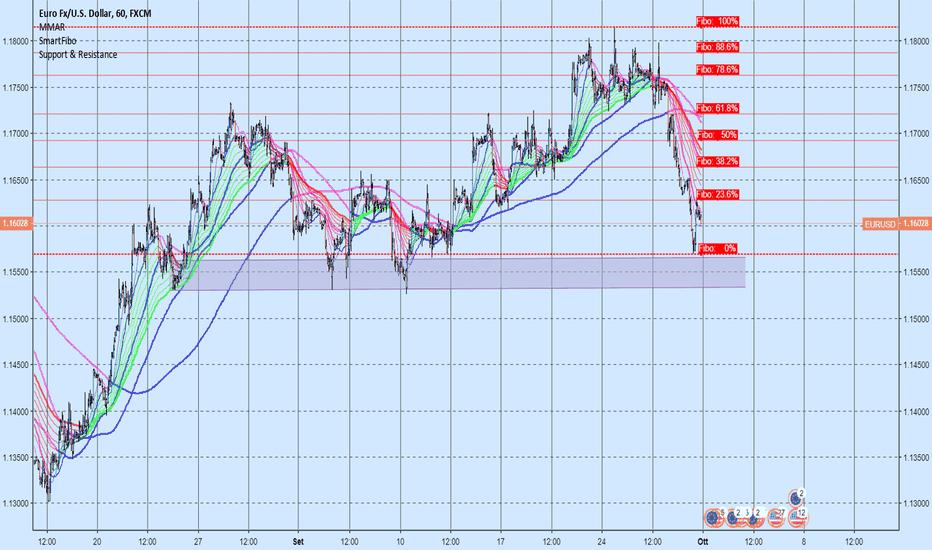 EURUSD: EUR/USD Forte ribasso
