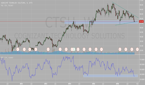 CTSH: $CTSH Cognizant Technology Solutions