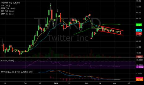 TWTR: Twitter