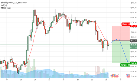 BTCUSD: BTCUSD will DROP DOWN another 200$ in 2 days