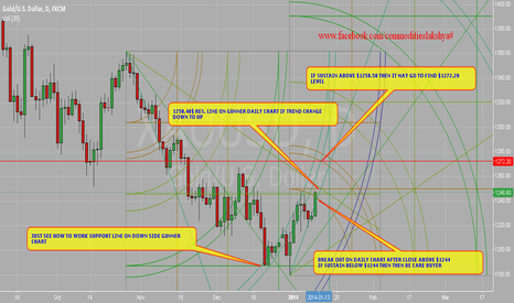 XAUUSD: WATCH $1244 & 1250.50$ LEVEL