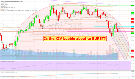XIV: Is the VIX Index volatility short XIV bubble about to BURST?