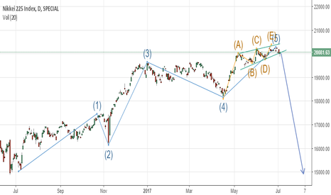 NKY: Nikkei 225 End Game is Near