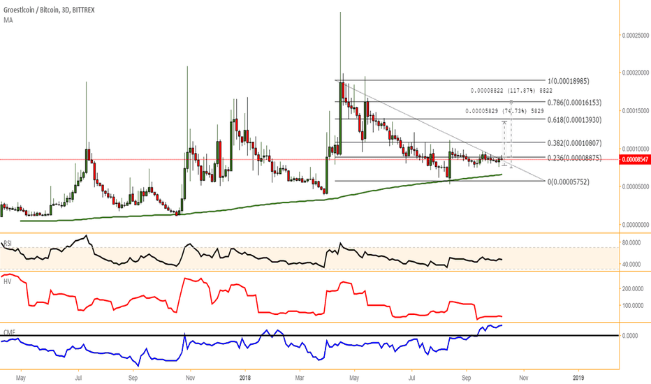 GRSBTC: GRS/BTC  sit here and accumulate next big dildo in play ? :)