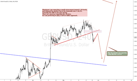 GBPUSD: GBPUSD WITH DOWNSIDE POTENTIAL INTO 1.26