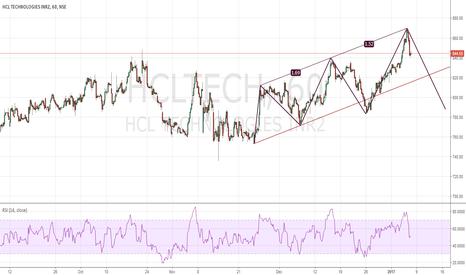 HCLTECH: Harmonic 3 Drive Pattern Reversal !