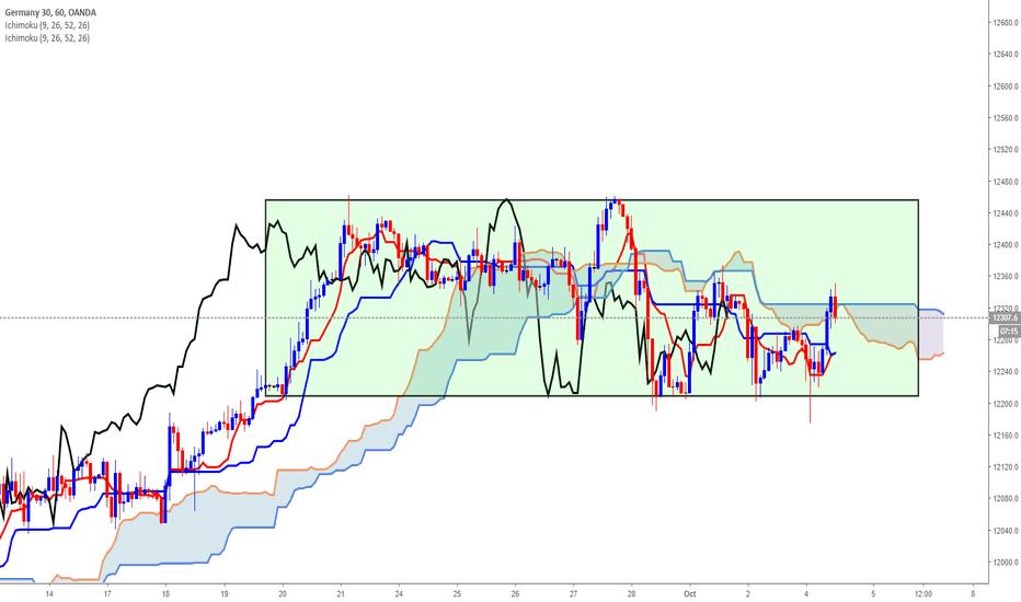 DE30EUR: Trading range