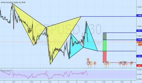 GBPUSD: A Bullish Cypher To Connect Us To A Bearish Cypher! GBPUSD