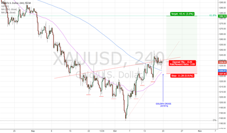 XAUUSD: 50MA/200MA Golden Cross (pending)