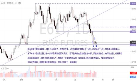 E61!: 欧元出现了一些特征改变