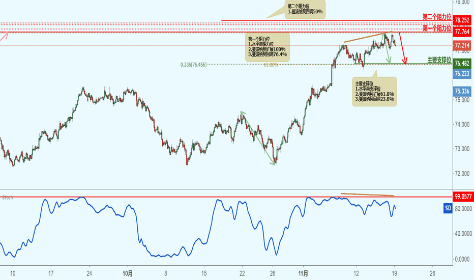 NZDJPY: NZDJPY 纽元兑日元(2小时图)-接近阻力位,下跌!
