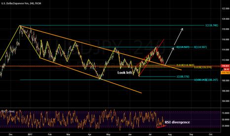 USDJPY: buying opportunity dollar yen