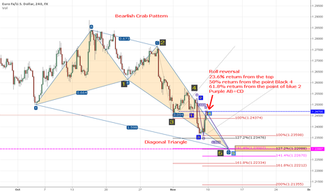 EURUSD: Bearlish Crab Pattern?