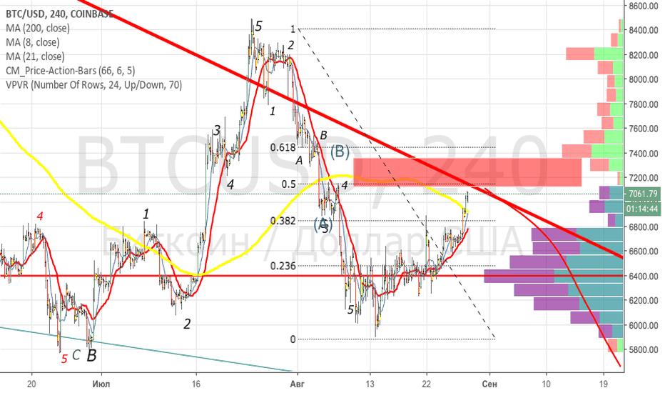 btcusd mercato azionario)