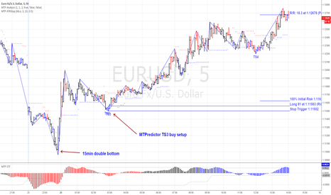 EURUSD: MTPredictor TS3 buy setup on the EURUSD