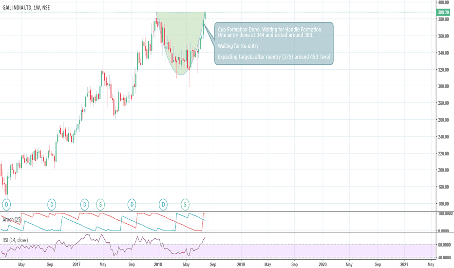 GAIL: GAIL Cup and Handle Formation