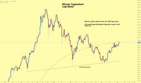 BTCUSD: Bitcoin notiert an der 200 Tage Linie