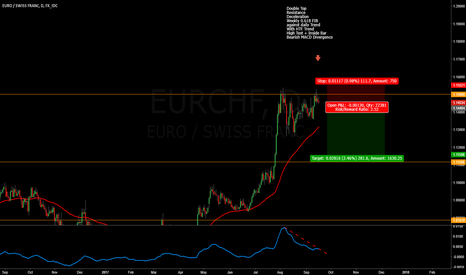 EURCHF: EURCHF decelerating at Resistance