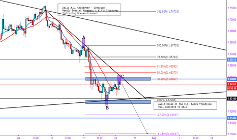 GBPAUD: GBP/AUD Short - Be patient