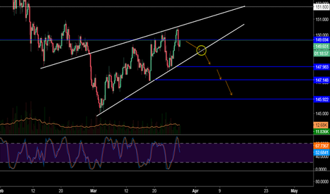 GBPJPY: Sell GBPJPY Opportunity