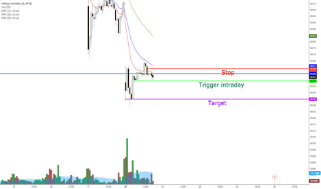 INFY: INFY potential day trade