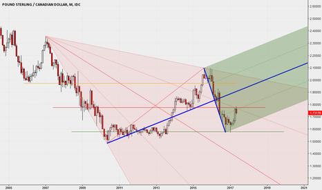 """GBPCAD: Una Median Line e l'uso dello strumento tradingview """"Pitchfan"""""""