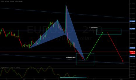 EURUSD: EUR/USD H4 - Bullish shark pattern at sight + 5-0 pattern combo