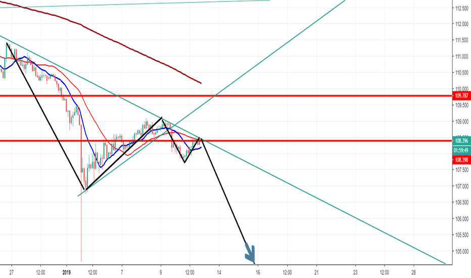 USDJPY: possible downtrend after pullback