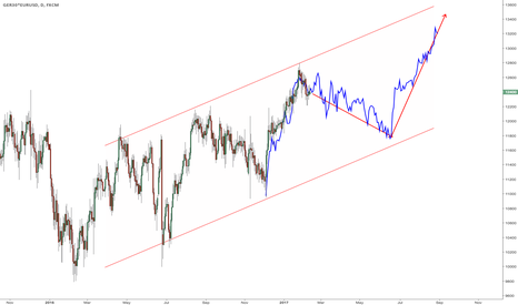 GER30*EURUSD: $DAX expressed in USD