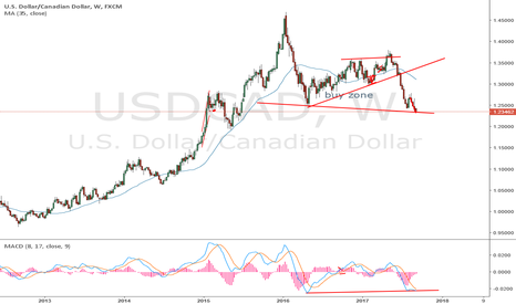 USDCAD: long this pair