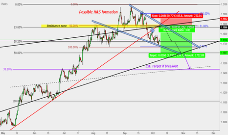 EURUSD: EUR/USD : Sell entry** (Potential 400 Pips)