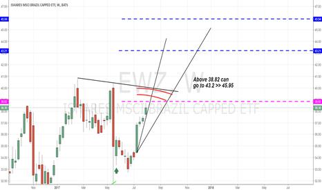 EWZ: EWZ - Targets