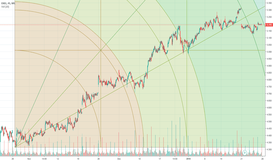 ENEL: LOOK FOR SELL