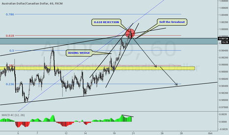 AUDCAD: AUDCAD RISING WEDGE ON H1