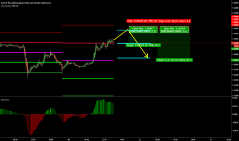 GBPCAD: If this reaches R2...