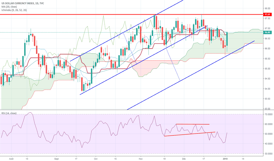 DXY: Dollar US : objectif atteint !