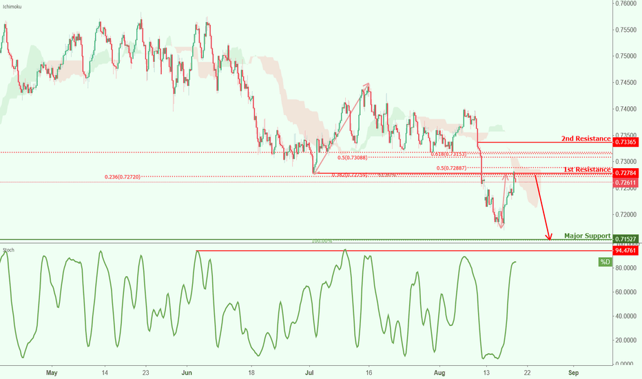 AUDCHF: AUDCHF approaching resistance, potential drop!