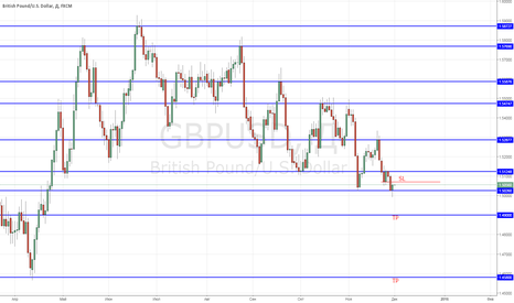 GBPUSD: SHORT at GBP/USD