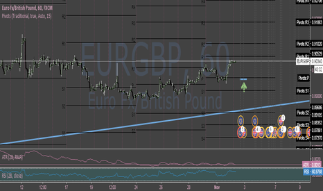 EURGBP: EURGBP Still Bullish But Needs Caution
