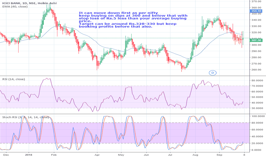 ICICIBANK: Keep accumulating @300 and below that for long term