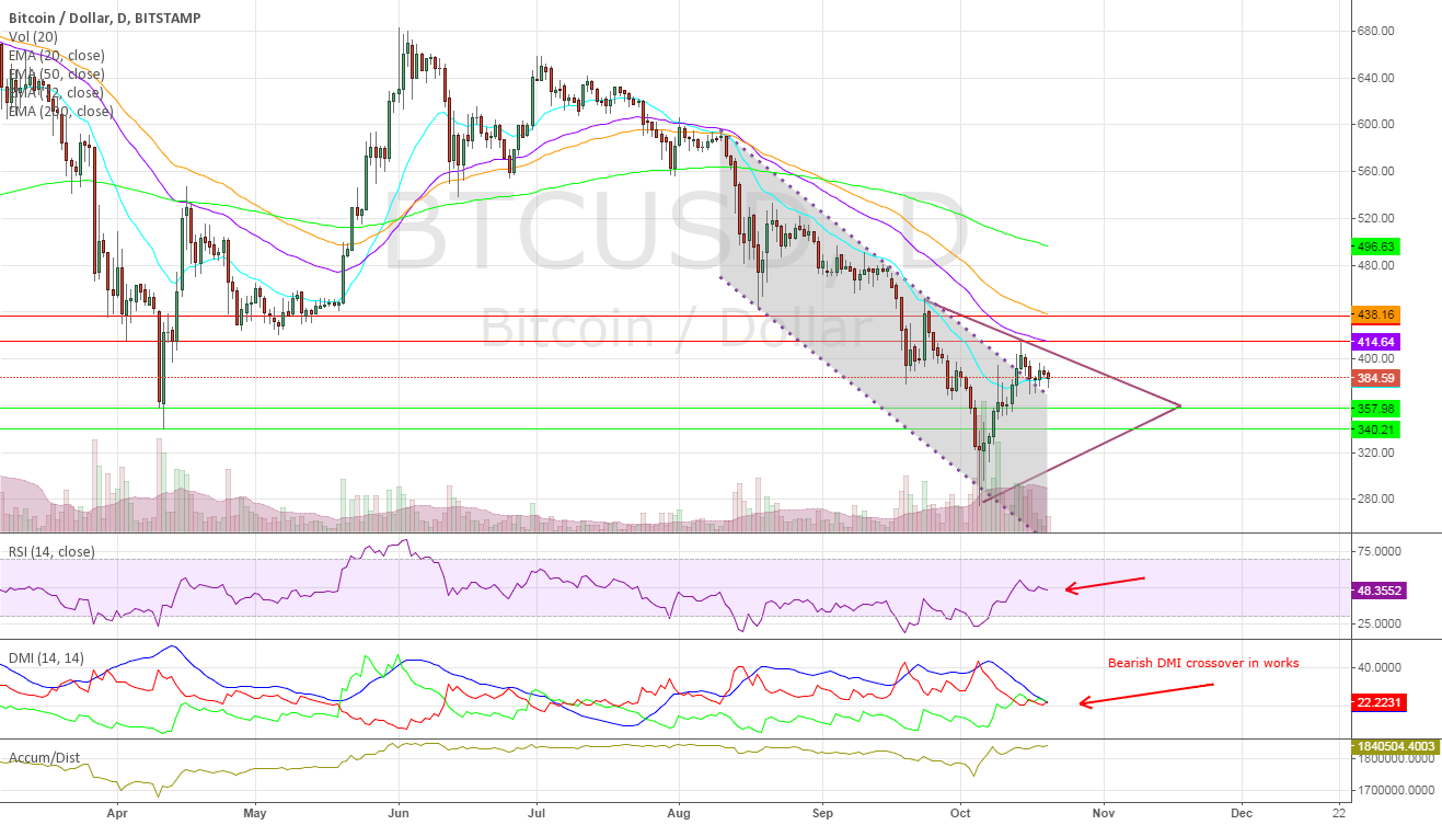BTC/USD Breaks Descending Channel, Price Action Weak