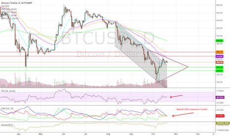 BTCUSD: BTC/USD Breaks Descending Channel, Price Action Weak