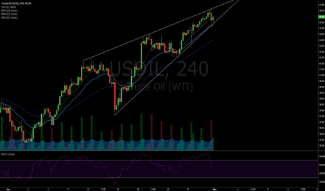 USOIL: Rising wedge on OIL