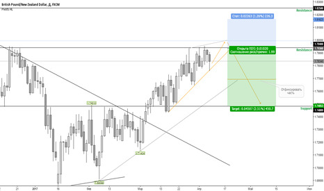 GBPNZD: GBPNZD / Sell / Продажа