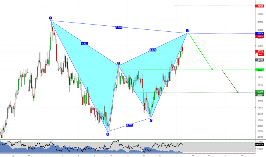 AUDNZD: Short Gartley pattern on AUDNZD