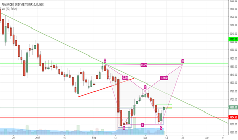 ADVENZYMES: ADVENZYMES - To Confirm Double Bottom