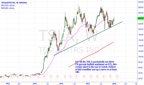 TSLA: Major Trendline In TSLA wants To Be Tested