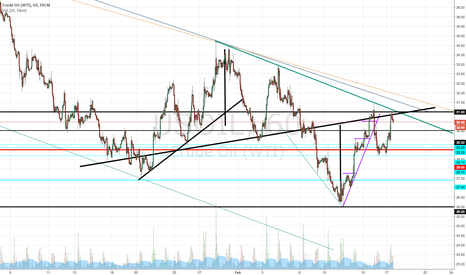 USOIL: Short WTI - Head and Shoulders Confirmation & now 2nd Chance