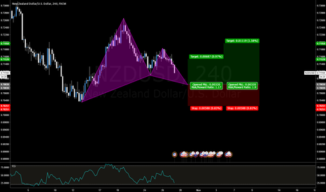 NZDUSD: NZDUSD Bullish Gartley